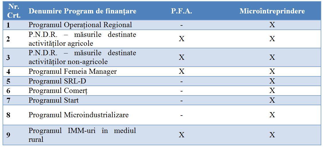 pfa vs micro