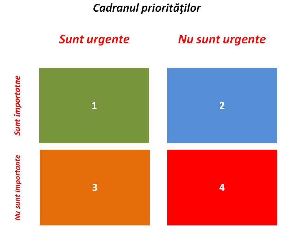 Activitati in cadranul prioritatilor