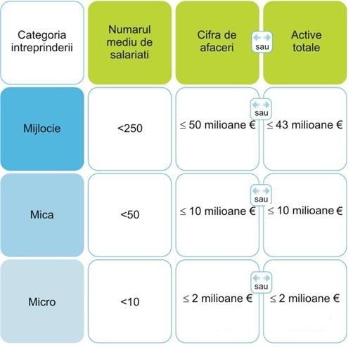 clasificare IMM