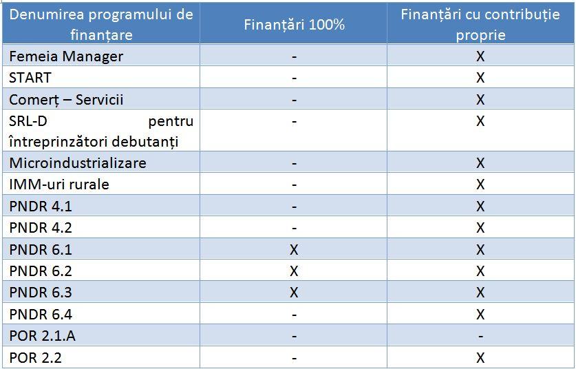fonduri nerambursabile 100%